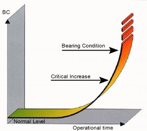 Bearing-condition-graphic